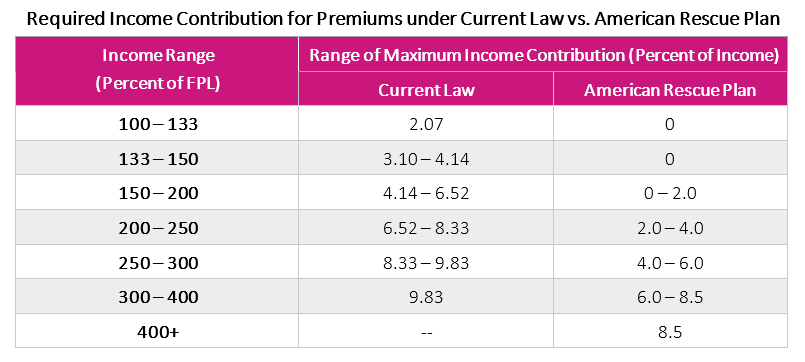 Required Income Contribution - Current vs Old Law Comparision