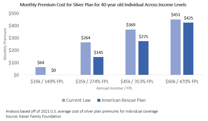 Monthly Premium - Comparison